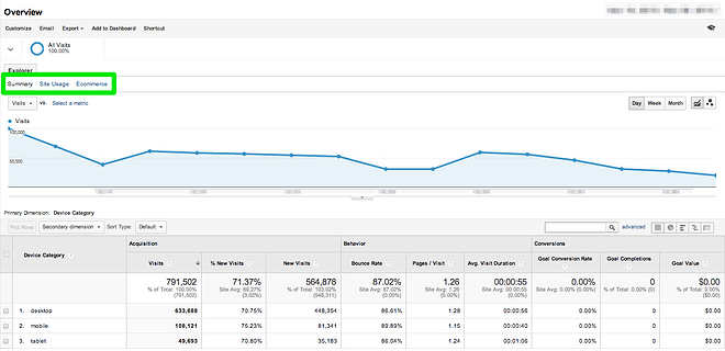 Google_Analytics_Mobile_Device_Use-Overview