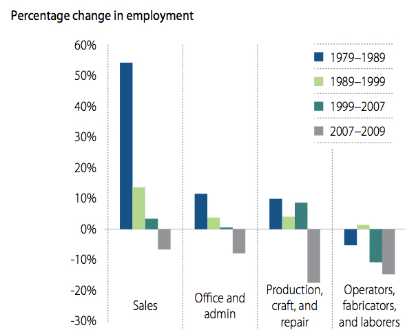 Check Out This Chart: The Rise of Marketing Is Killing Off Jobs In Sales