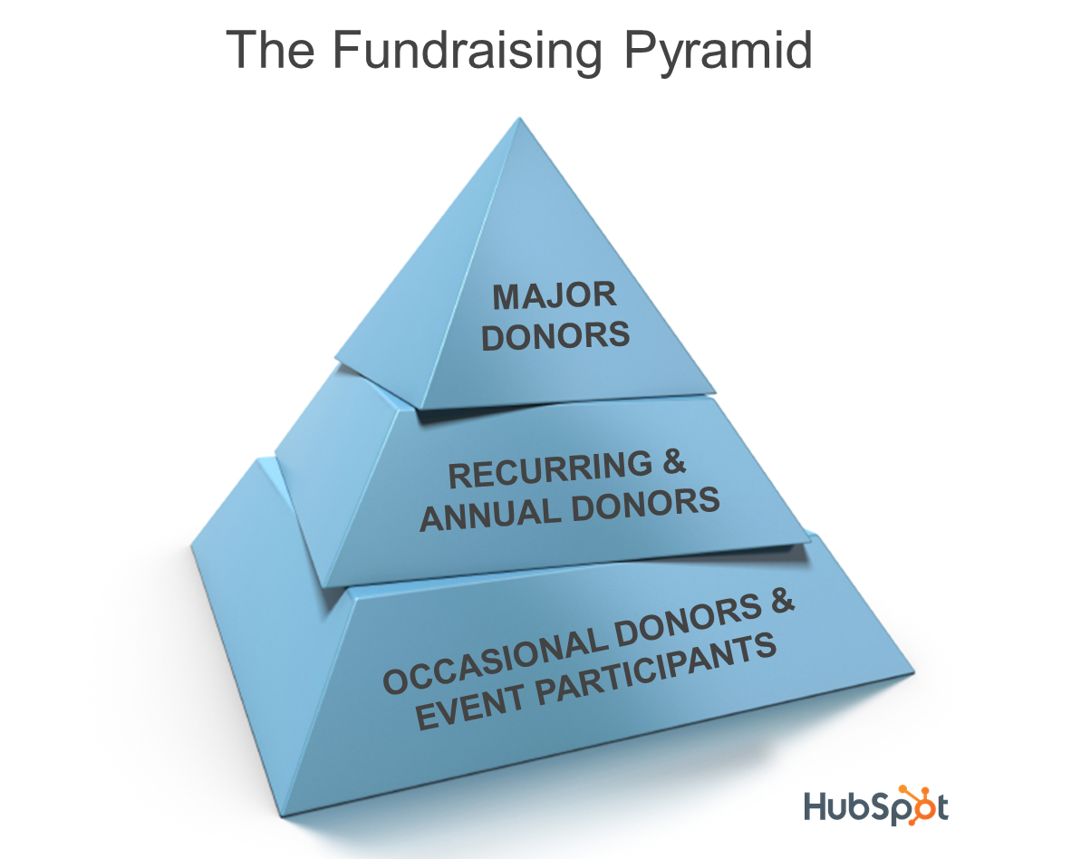 Only Marketing to the Top of Your Fundraising Pyramid Is Hurting ...
