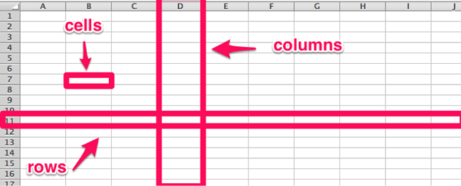Columns and cells in an Excel spreadsheet