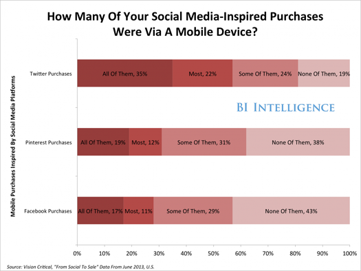 social mobile purchases graph