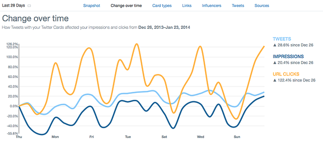 twitter_analytics_change_over_time