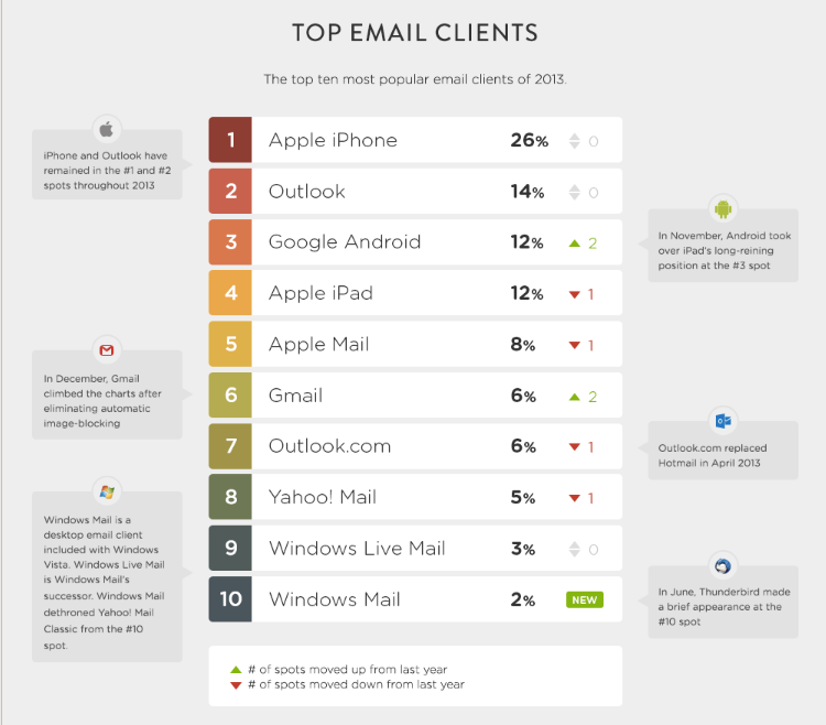 Litmus-top-email-clients