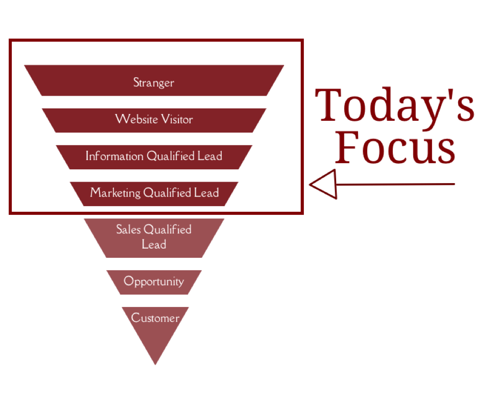 Want More Marketing Qualified Leads? Run an Inbound Funnel Campaign