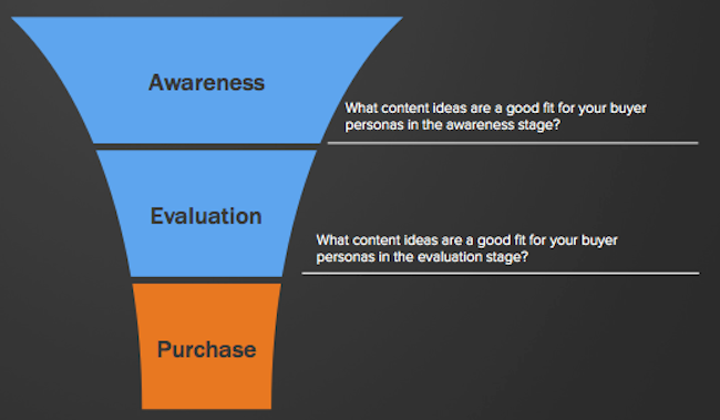 Content_Planning_across_the_funnel-1