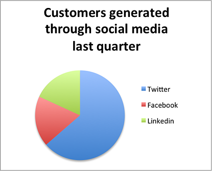 piechart-customers