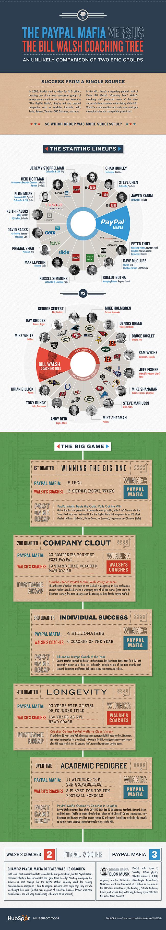 hubspot-paypal-nfl-infographic-650-pixels