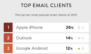 top-email-clients