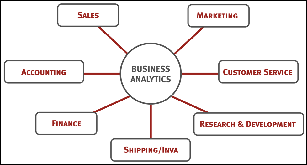 Marketing Analytics vs. Business Analytics: What's the Difference (And Who Should Care)?