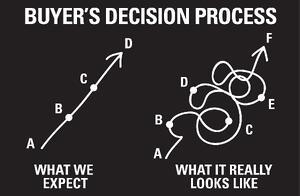 dwilliams_buyers_decision_process_02-2