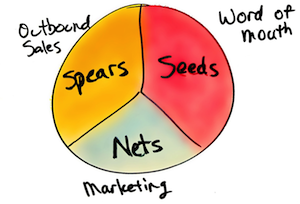 Are You Generating Lots of Leads But Little Revenue?