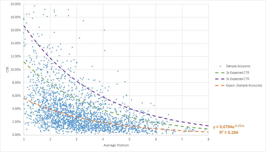adwords-chart