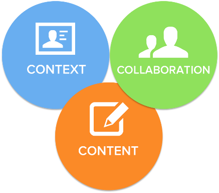context-content-collaboration-1