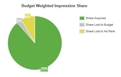 budget-chart
