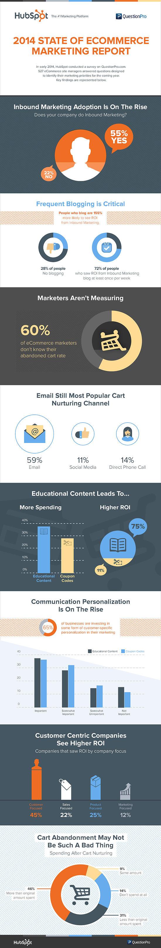 hubspot-ecommerce-marketing-infographic_(1)