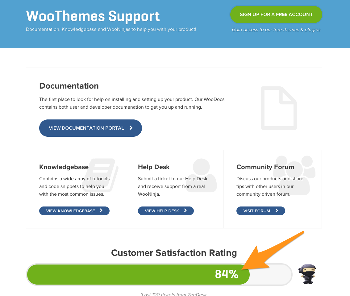 WooCommerce_Support