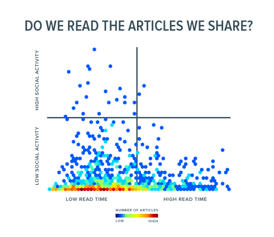 chartbeat_read_time_social_sharing