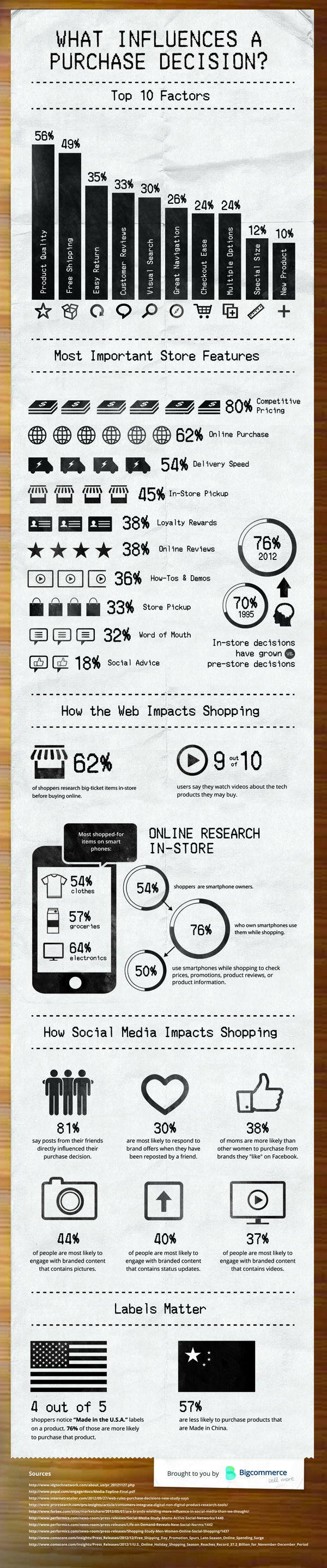 Top 10 Factors that Influence Purchase Decision [Infographic]