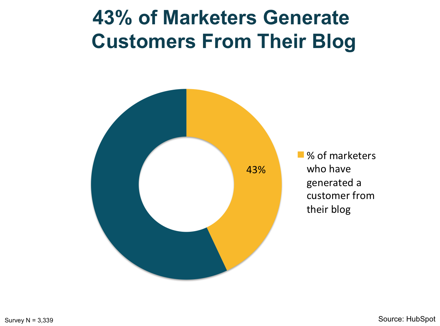 43_percent_of_marketers_generate_customers_from_their_blog