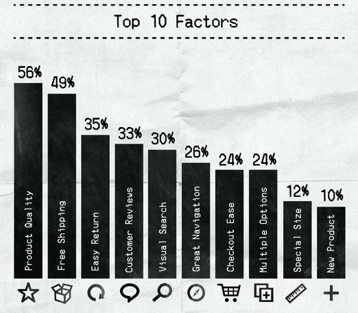 top-10-factors-influencing-purchasing-decisions