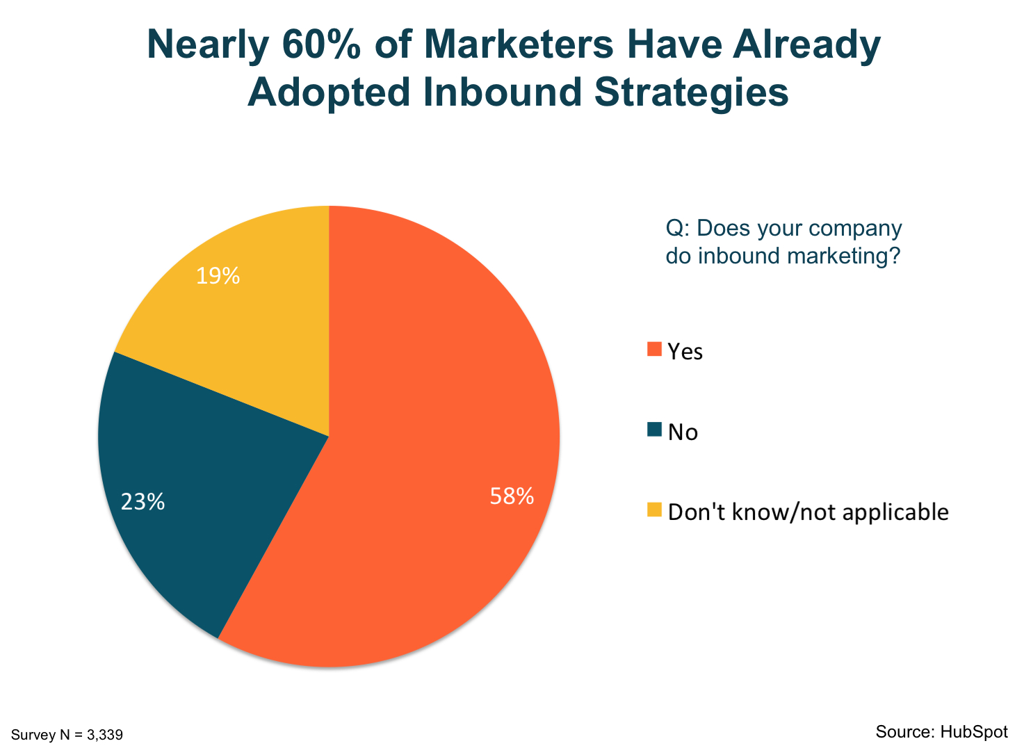 nearly_60_percent_of_marketers_have_adopted_inbound_strategies