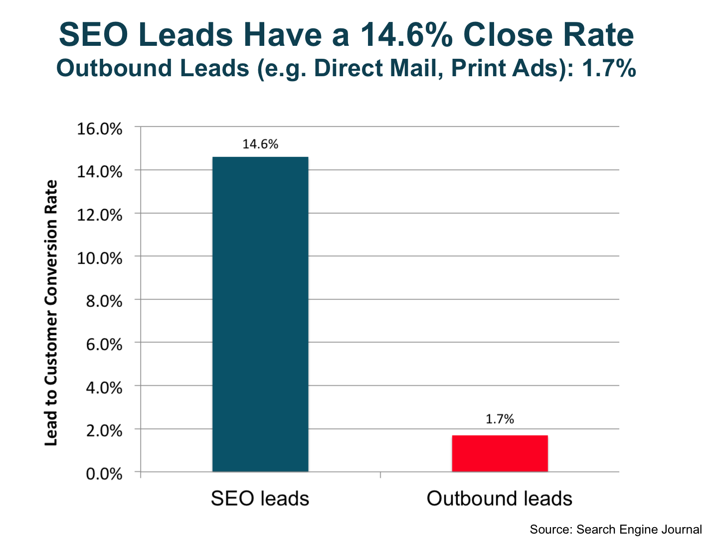 seo_leads_have_a_14.6_percent_close_rate