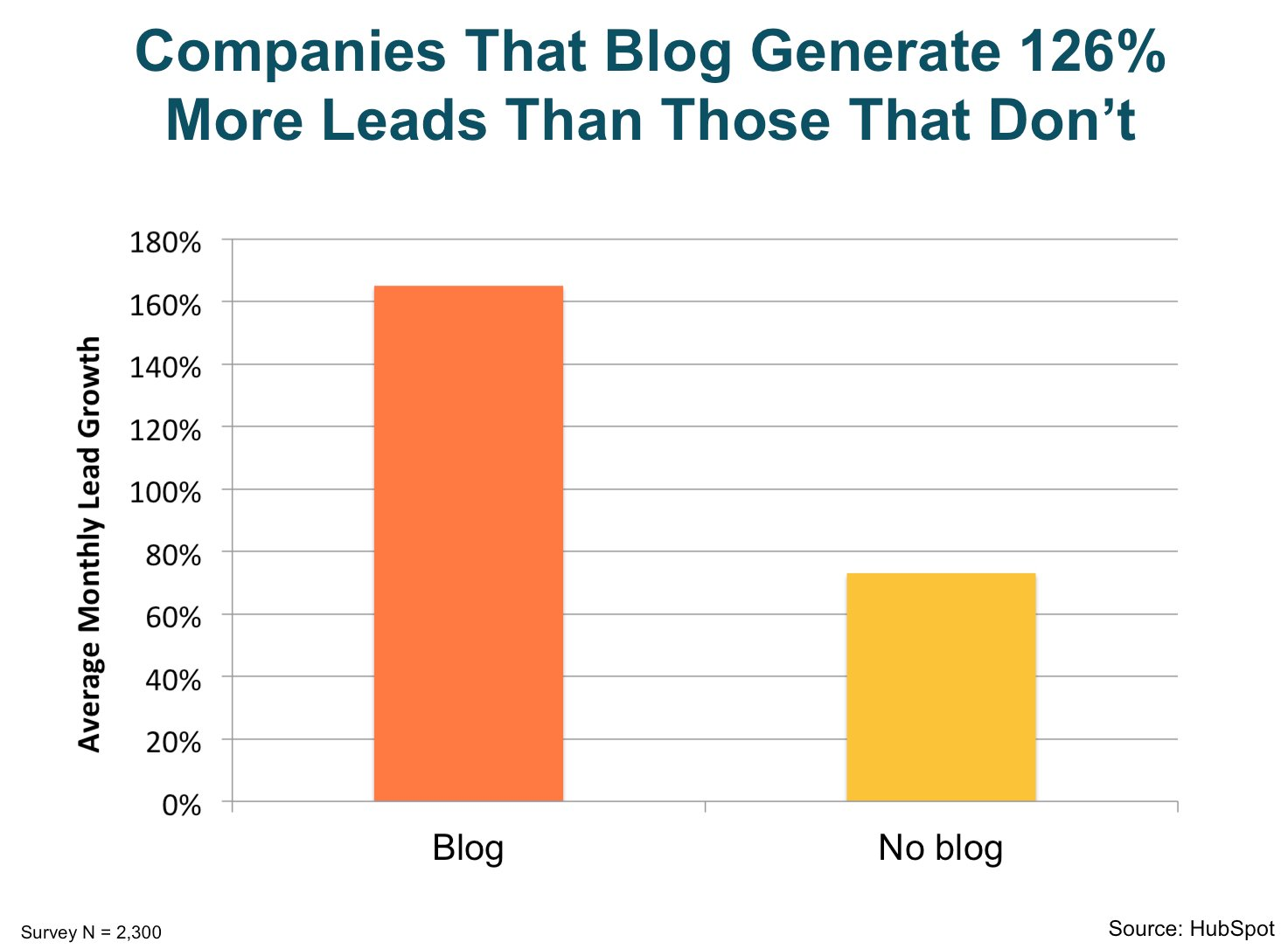 companies_that_blog_generate_126_more_leads