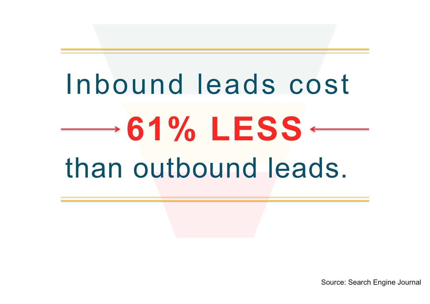 inbound_leads_cost_61_percent_less