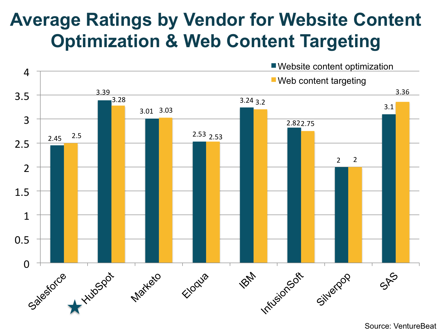 hubspot_number_one_in_marketing_automation