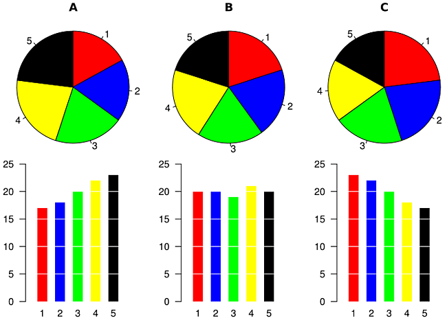 piecharts_vs_bar_charts