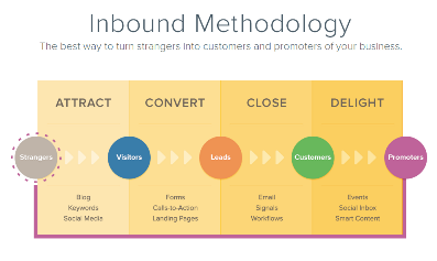 Why You Still Need Inbound Marketing (Even If Your Prospects Are Already In Your Database)