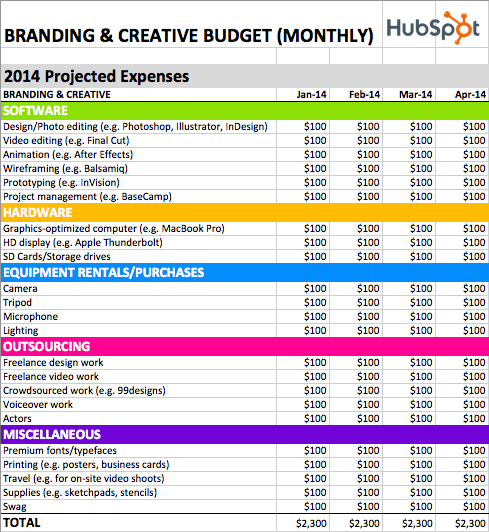 The Hidden Costs Of Creative Work And How To Budget For Them