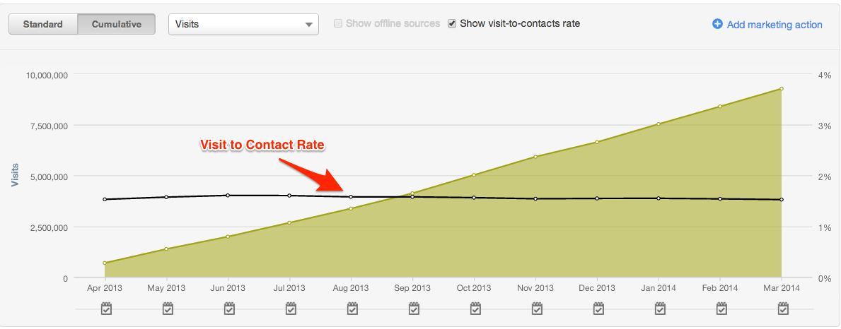 HubSpot_-_Visit_to_Contact_Rate
