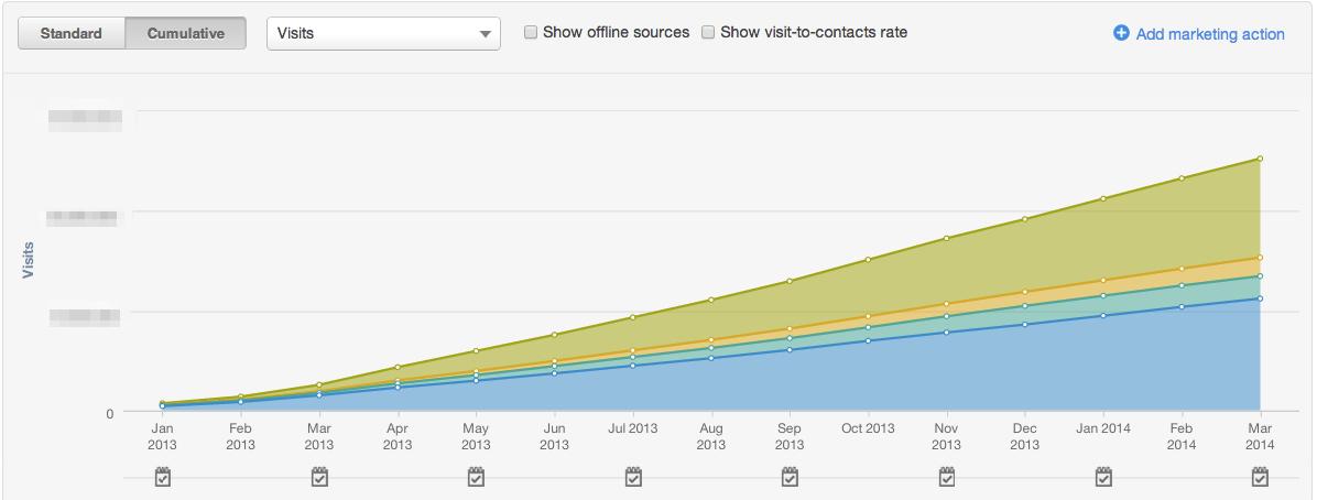 HubSpot_-_Growth_of_Organic_Traffic