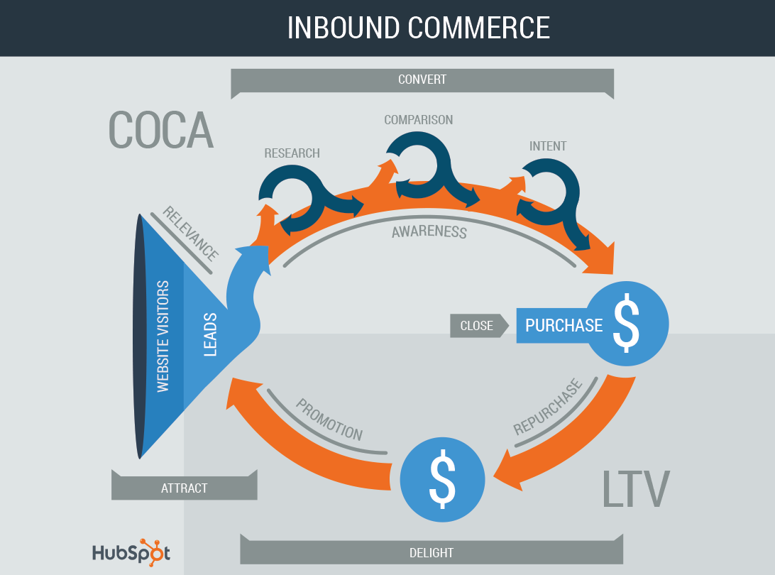 InboundCommerce