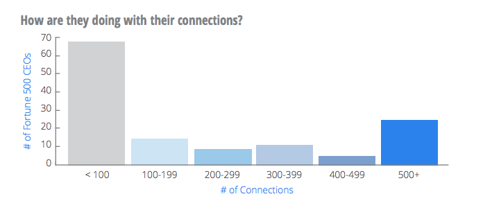 chart-connections