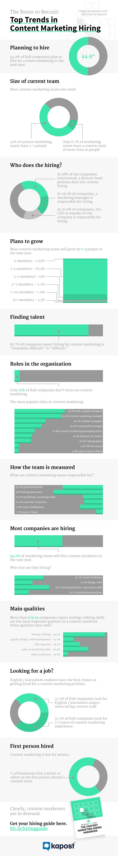 content_marketing_hiring_trends