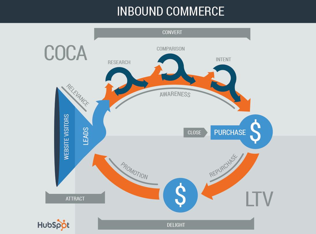 InboundCommerce-1