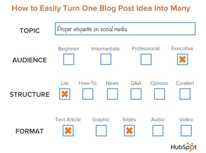 blog_post_idea_machine