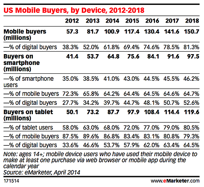 chart detailing mobile buyers in US