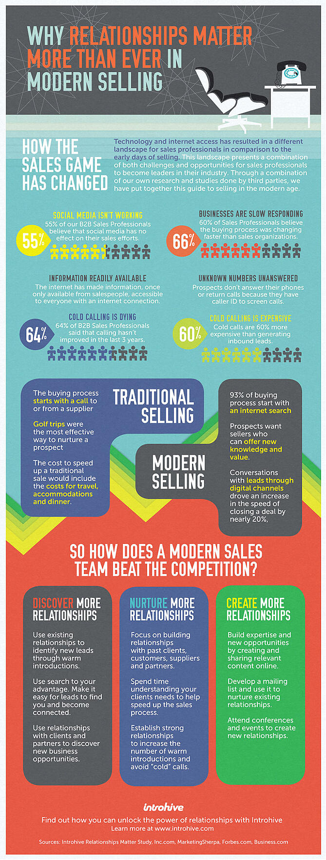 relationships-in-modern-selling-infographic