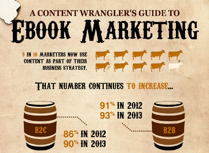 A Start-to-Finish Guide to Ebooks [Wild West-Themed Infographic]