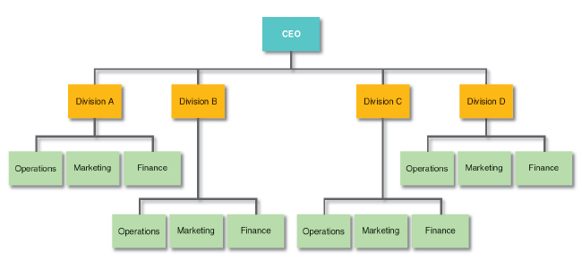 Market-Based_Org_Structure