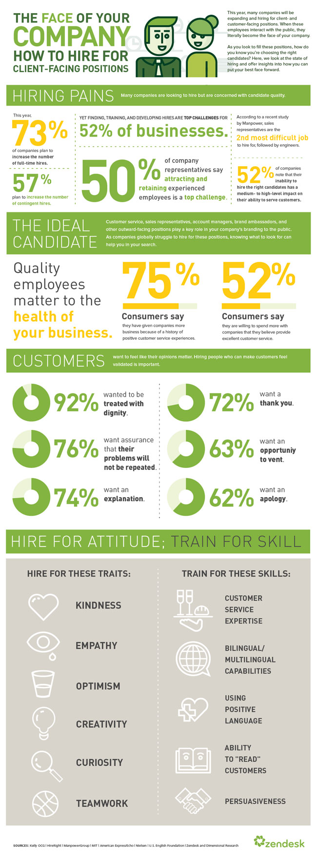 zendesk-hire-for-the-face-of-your-company-(infographic)