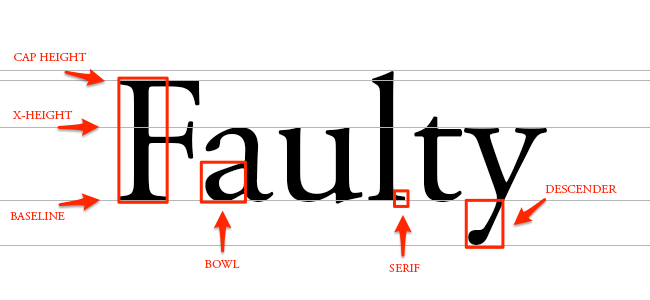 For Example Lets Take With The Word Faulty As Its Shown In Picture Below