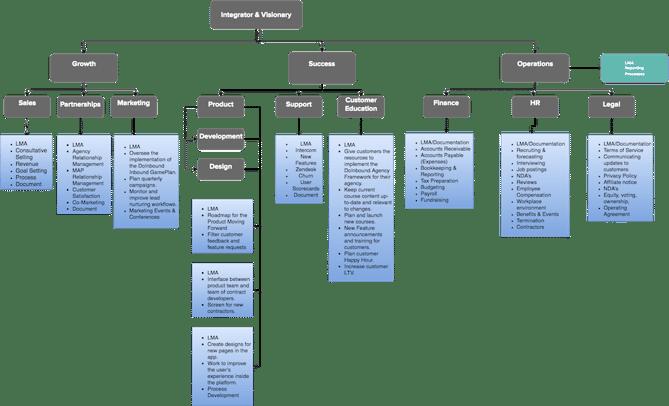 DoInbound_Team_Chart.png