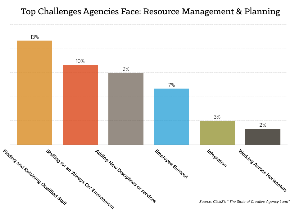 agency-challenges-chart.png