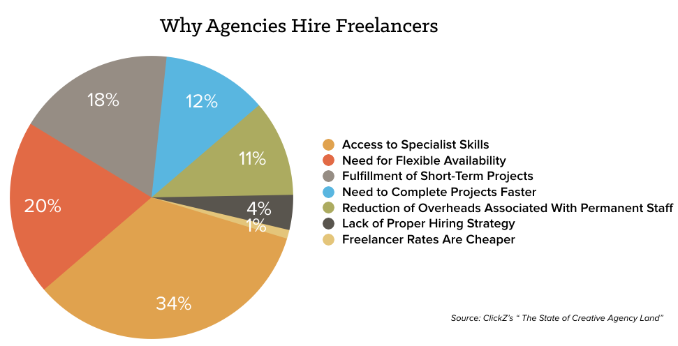 agency-hire-freelance-chart.png