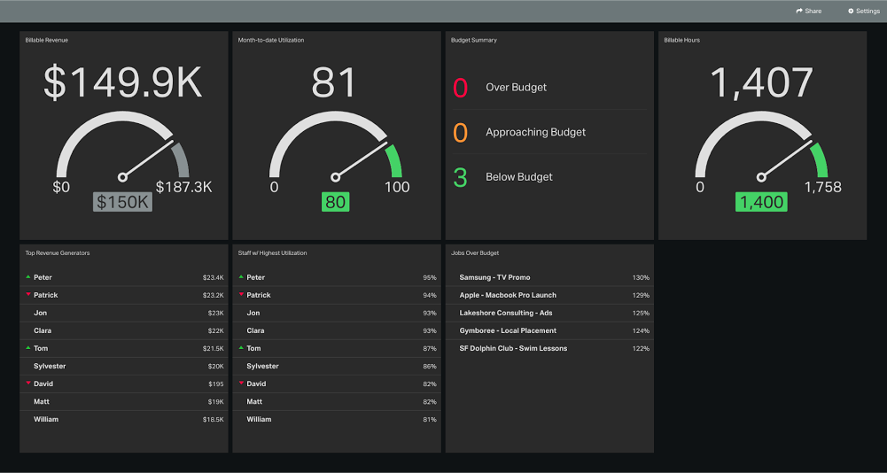 ClickTime time tracking dashboard
