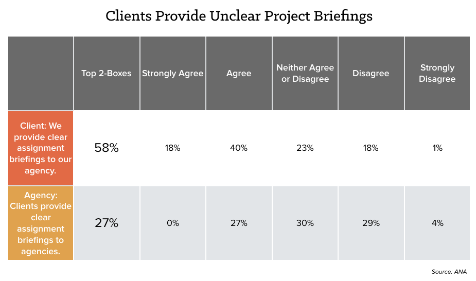 client-unclear-project-chart.png
